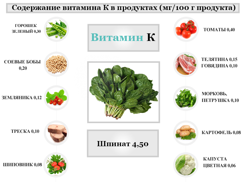Содержание витамина К в продуктах питания